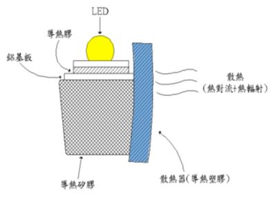 图三:纯导热塑胶散热器於led球泡灯散热示意图