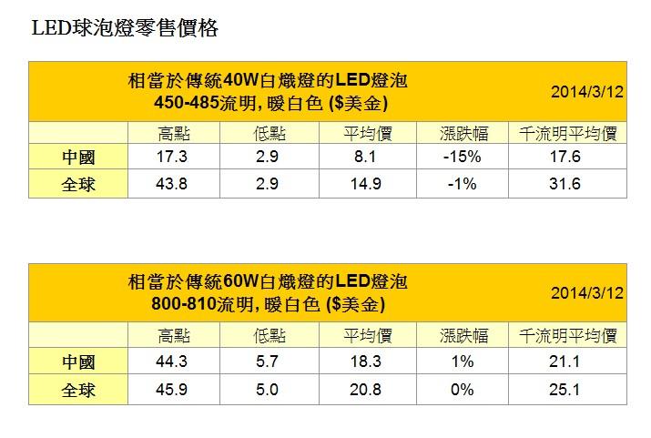 2014-3月LED燈泡價格