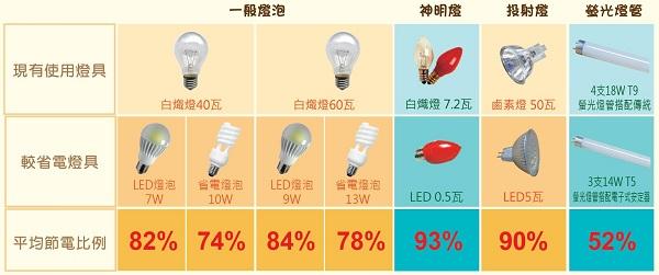 燈具浩電比較