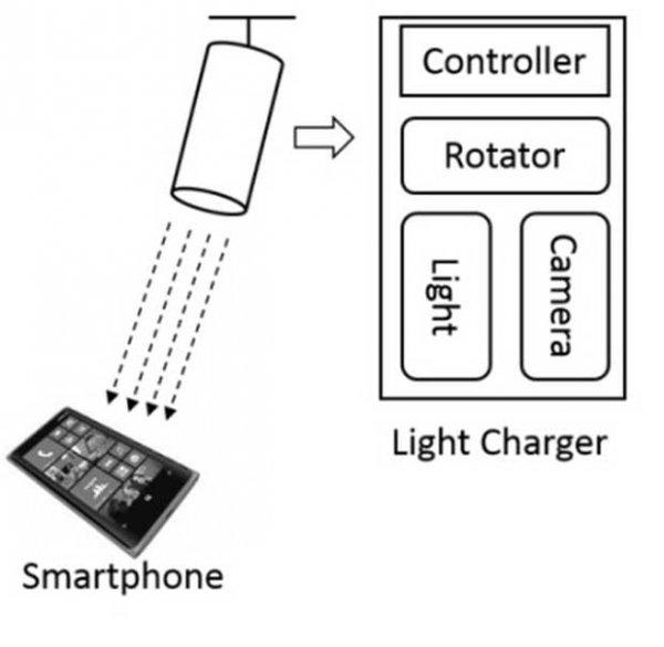 用燈光給手機充電