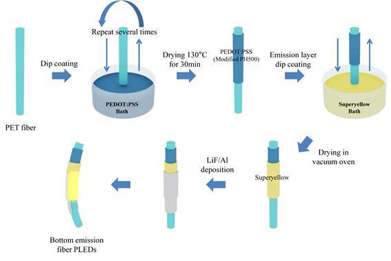 韓國科學技術院電器工程學研究小組開發出纖維狀LED,未來可運用於穿戴式顯示器。