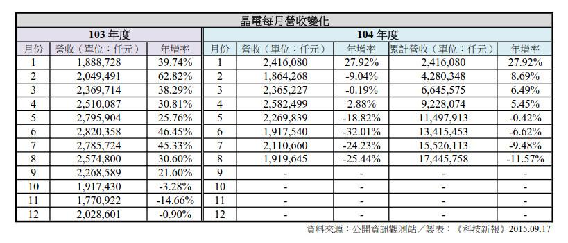 晶電 104 年度營收狀況,截至 8 月,累計營收較 103 年度同期呈現衰退走勢。
