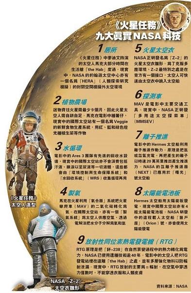 《絕地救援》(港譯:火星任務)電影中使用了許多真實的NASA科技,其中不可少的是太空植栽的技術。 (圖片來源:香港明報)