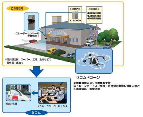 SECOM 保全無人機透過特殊無線網路與定位系統和保全系統連線,並能夠即時錄影、傳送資料。