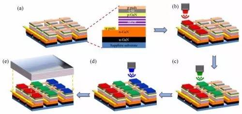 微LED顯示屏的量子點全色發光處理流程 (圖片來源:OSA Publishing)