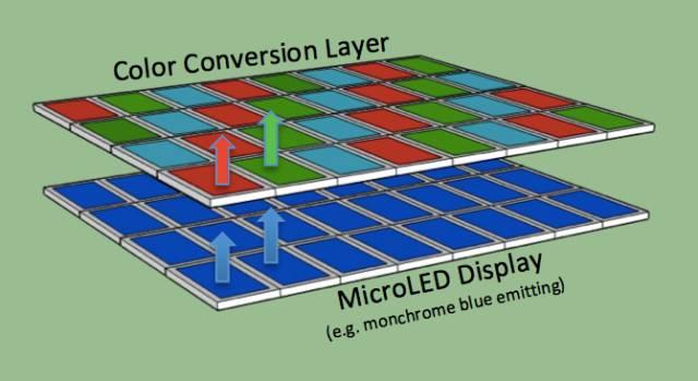 VerLASE的MicroLED陣在近眼顯示器(NED)上的應用 (圖片來源:VerLASE)