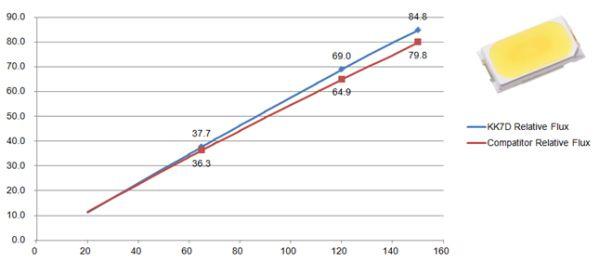 億光的 5630HE 操作到 150mA ( 0.5W )時,幾乎沒有 drop 現象