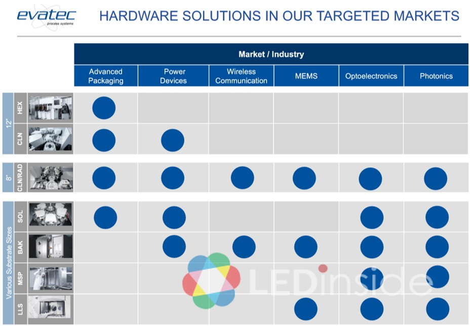 Evatec's Semiconductor Technology Contended to Improve Micro