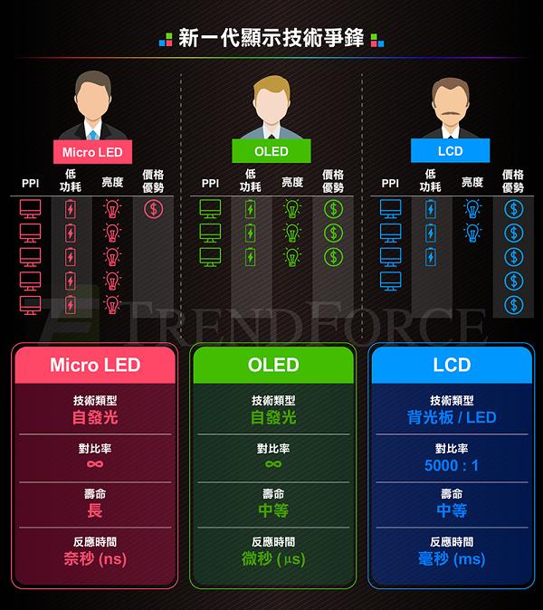Micro LED: 3分鐘全盤了解新一代顯示技術