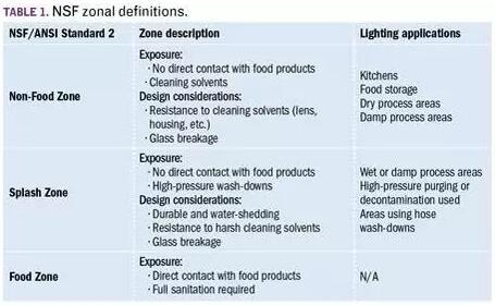 涉及食品和飲料照明產品的NSF標準,稱為NSF/ANSI標準2(或NSF 2),將植物環境分為三個區域類型:非食品區,飛濺區和食品區(表1)。