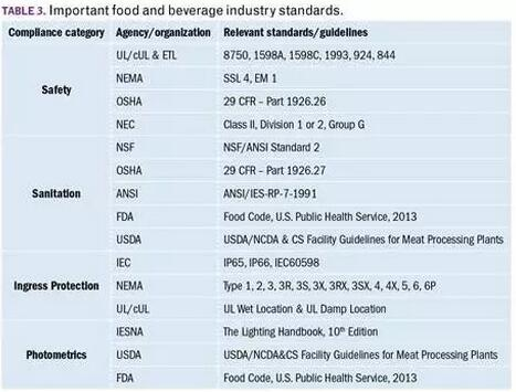 FDA和USDA都制定了垂直照明分佈的光度規範。垂直表面的照明應測量水平照明的25%至50%,並且在可能危及關鍵工廠區域安全的地方不能有陰影。
