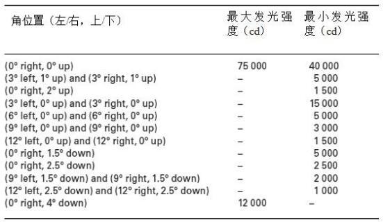 美國對高光束遠光燈的一些光度要求
