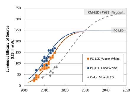 圖中顯示的是LED封裝功效預測。與許多「破壞性創新」一樣,彩色混合LED架構目前的性能比當前主流的pc-LED架構性能要低,但在未來幾年中,會有跨越式發展的潛力。