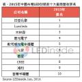 2015年日亞化學蟬聯中國市場LED封裝冠軍寶座,中國廠商表現出色 - LEDinside