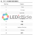 LEDinside:2015中國COB市場營收排名,外企優勢明顯