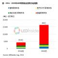 LED百億目標不動搖 彩虹藍光布局寬禁帶第三代半導體