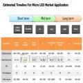 鴻海夏普收購eLux技術解密 各大廠續壓寶 Micro LED