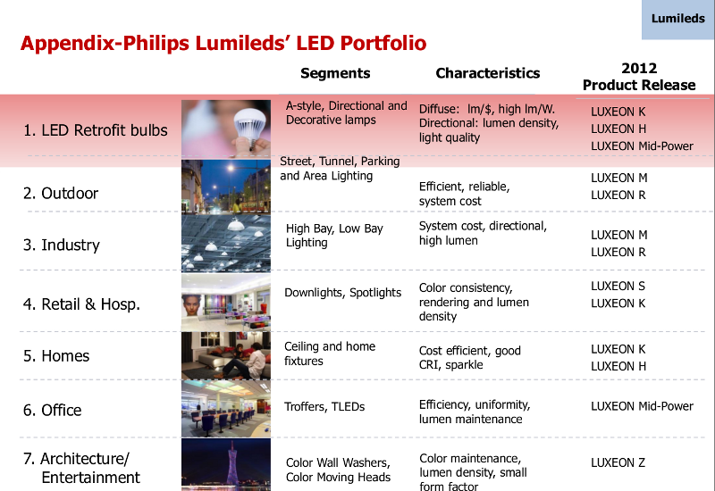 Exclusive Interview with Philips Lumileds—manufacturing ...