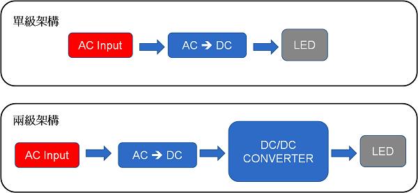 圖六  單級架構與兩級架構的電路設計比較圖