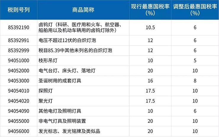 2018/7/1起,中國將下調11類照明電器產品進口關稅!