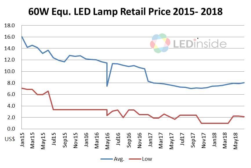 2015-2018 LED燈泡零售價格趨勢