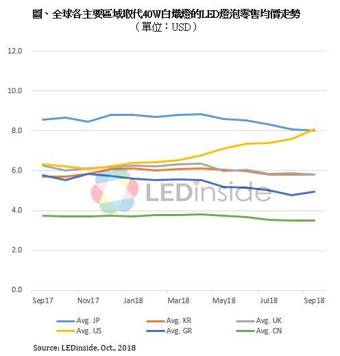全球各區域取代40W白熾燈的LED燈泡零售均價走勢
