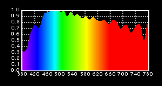 自然光光譜