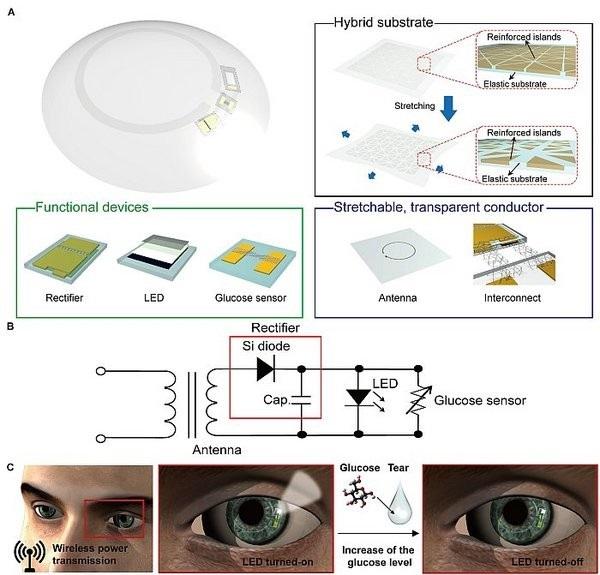 智慧型隱形眼鏡測血糖